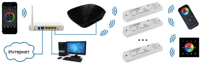 Подключение конвертера SR-2818WiN через роутер с использованием проводного соединения