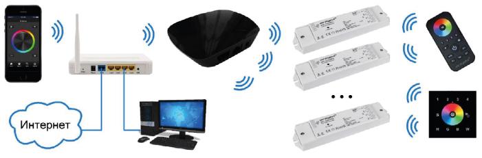 Подключение конвертера SR-2818WiN через роутер с использованием домашней WiFi сети